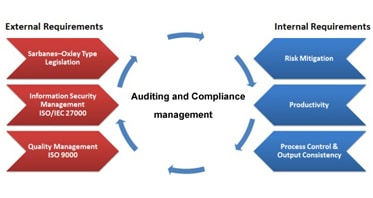 Auditing-_Compliance