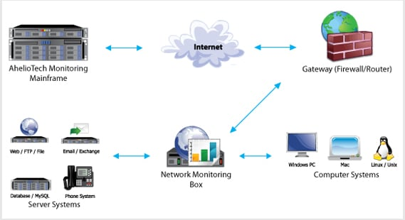 MDL Technology | Network Monitoring Services - MDL Technology